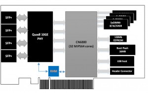 NIC 6880 4x10GE-1GE